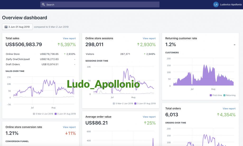 Ludovico Apollonio Shopify Sales